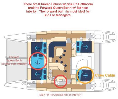 Yacht Charter FEEL THE MAGIC Layout