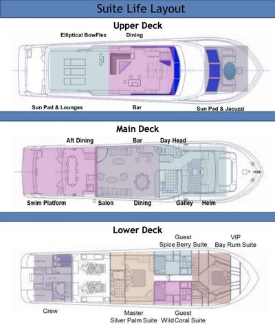 Yacht Charter SUITE LIFE Layout